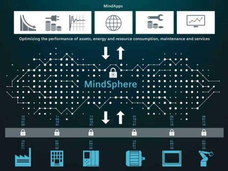 MindSphere de SIEMENS, líder en plataformas de software de IoT industrial